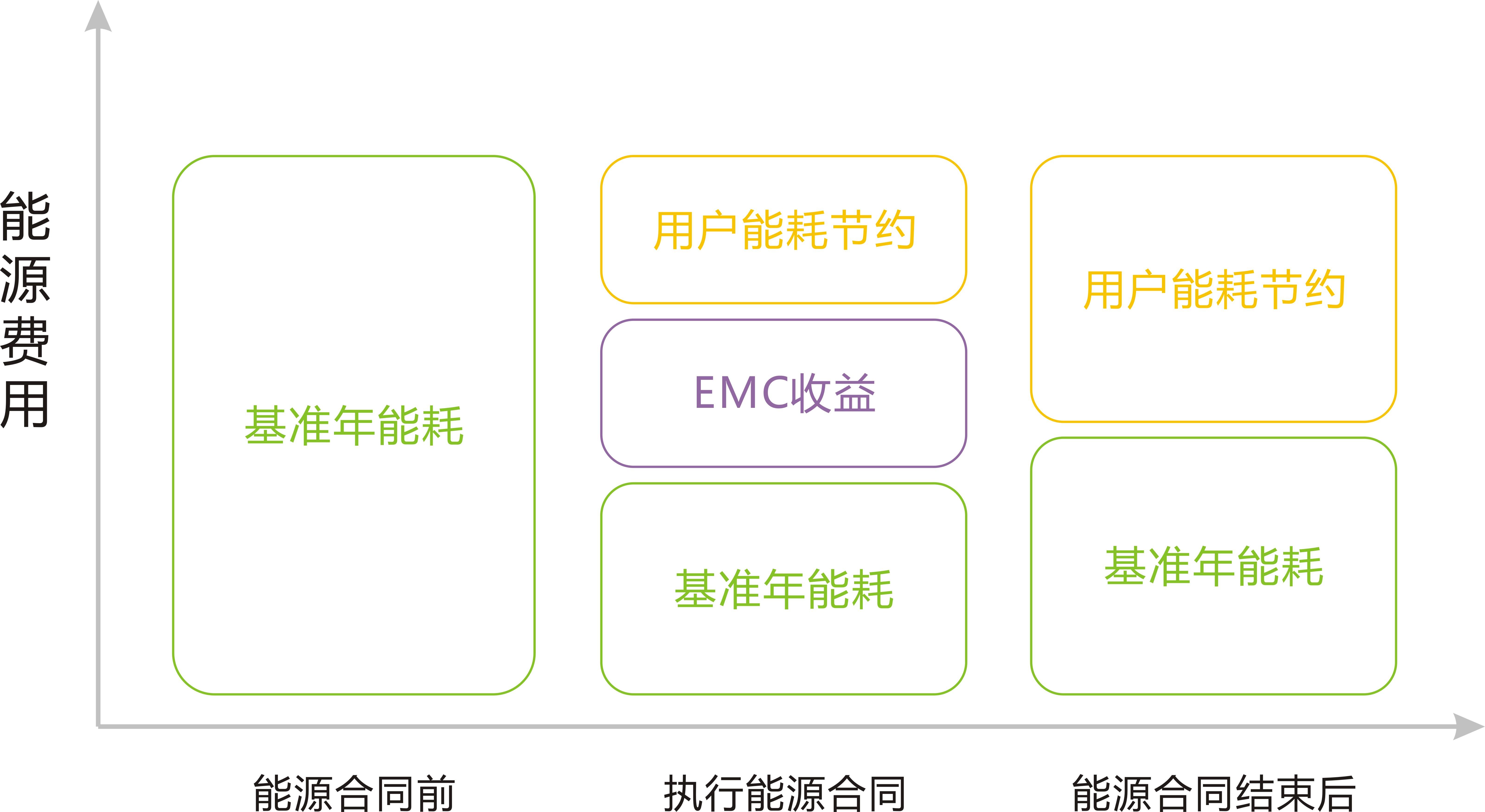 """合同能源管理,于上世纪70年代在西方发达国家兴起的一种基于市场运作的、全新的节能新机制,而基于这种节能新机制运作的专业化公司被称为""""节能服务公司""""(国外称为EPC(Energy Performance Contracting);2010年8月国家质检总局、标准化委员会颁布了《合同能源管理技术通则》和制式合同,将合同能源管理规范为EMC(Energy Management Contracting),国内简称EMC。"""